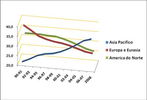 Comparação das três principais regiões produtoras de energia do mundo